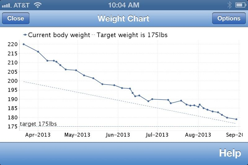5 feet 11 Male 46 lbs Fat Loss Before and After 225 lbs to 179 lbs