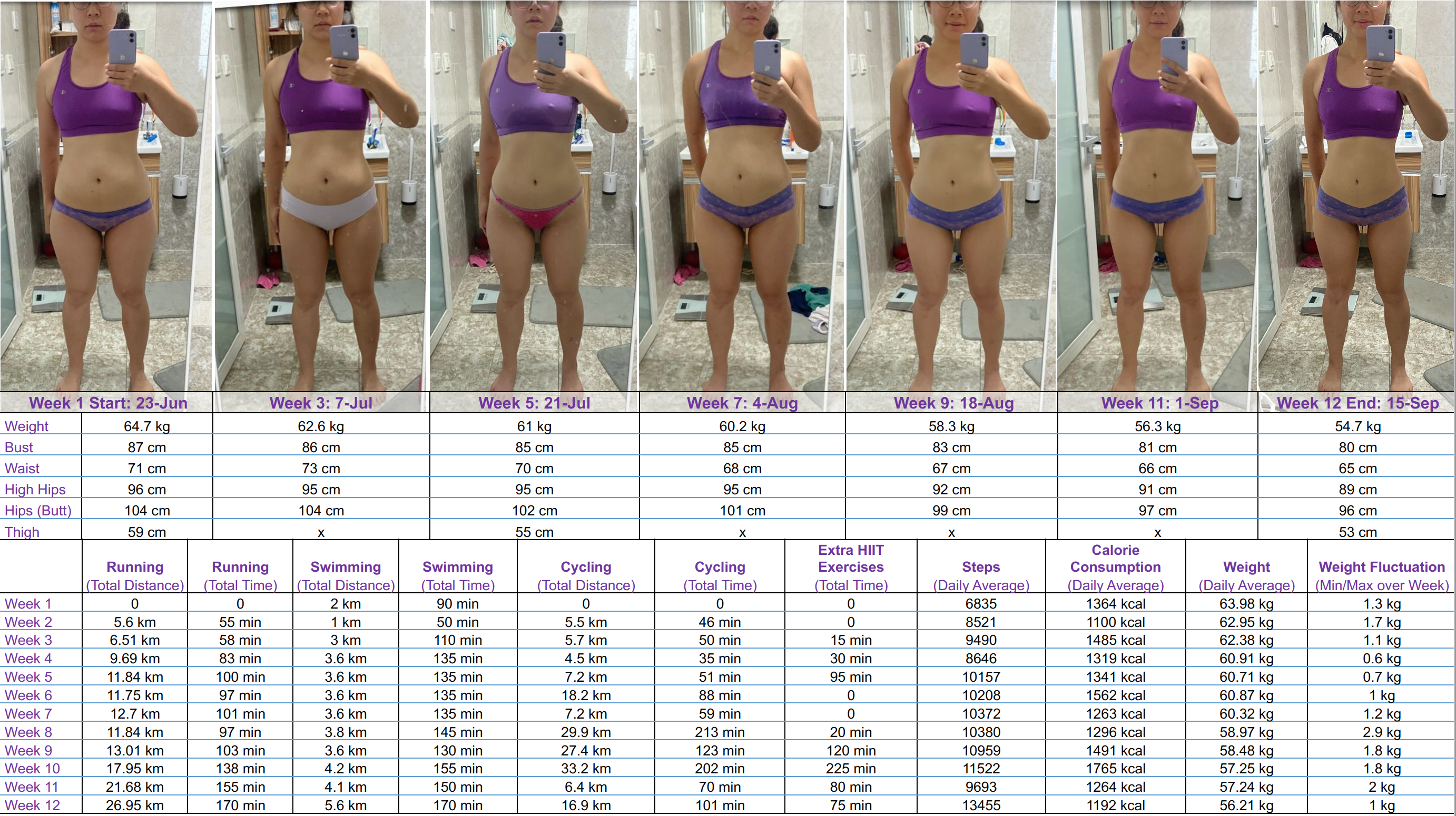 22 lbs Weight Loss Before and After 5 feet 2 Female 142 lbs to 120 lbs